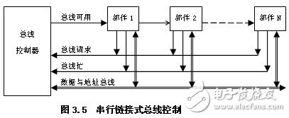 总线的三种控制方式