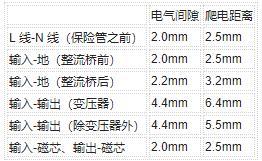 确定PCB Layout爬电距离及工艺要求