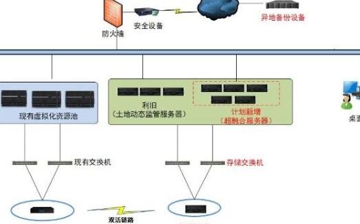 唐山国土信息化带动管理现代化,推动IT架构创新发展