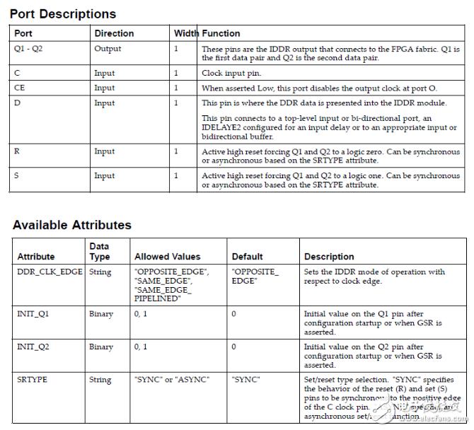 Xilinx FPGA常用原语介绍