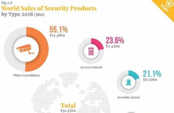 影响安防行业部署战略的5个重要因素