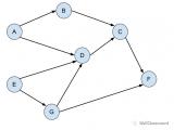 拓扑排序的介绍和如何使用拓扑排序解决一个问题