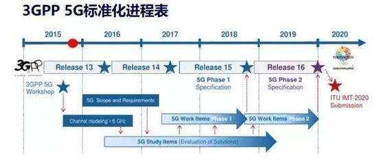 3GPP国际组织发布了首个完整的5G设备性能规范