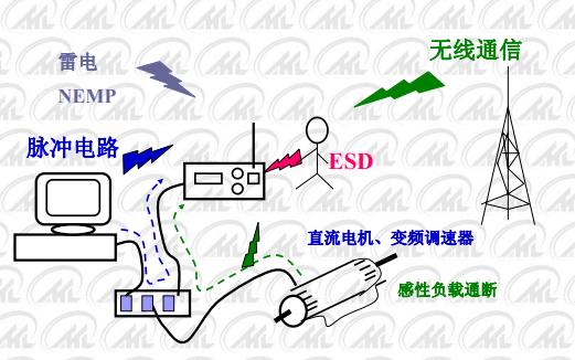 静电放电ESD的介绍和原理及解决方法概述