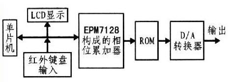 基于单片机与CPLD技术的多波形函数信号发生器设...