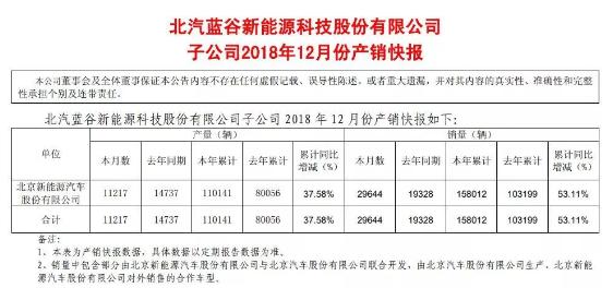 北汽新能源第六次拿下中国纯电动汽车销量冠军头衔