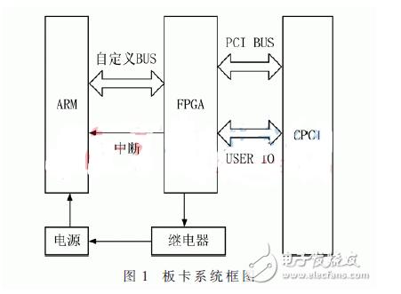 基于FPGA的CPCI系统设计和实现方案