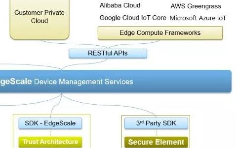 基于ARM的Layerscape系列及I.MX系列处理器开发套件