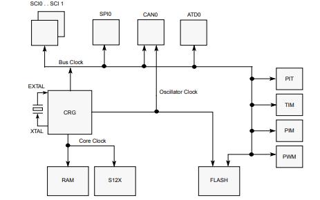 S12XS系列微控制器的参考手册资料免费下载