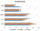 """小米定下的新目标""""小米手机要在十个季度内,重回国内市场第一"""