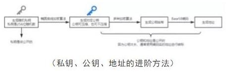 比特币公钥私钥以及钱包地址的区别和操作方法