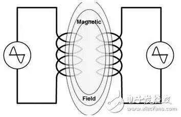 PCB板上走线串扰的形成原理及影响