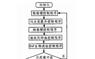 一種基于PLC的BAF法污水處理控制系統剖析