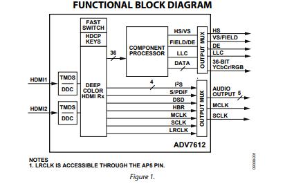 ADV7612 HDMI接收器的数据手册免费下载