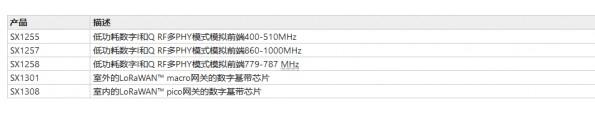 LoRa技术在中国的应用及现状