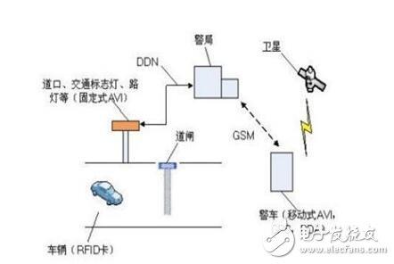 智能交通RFID智能系统特点及作用
