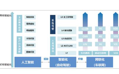 2018中国汽车电子行业白皮书免费下载