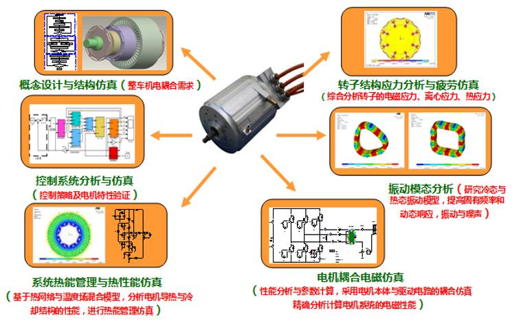 车用驱动电机技术的发展资料概述