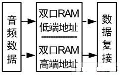 采用VHDL语言与FPGA实现卫星同步数字复接系统的设计