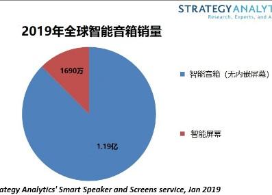 2019年底将有超过1200万家庭拥有智能音箱