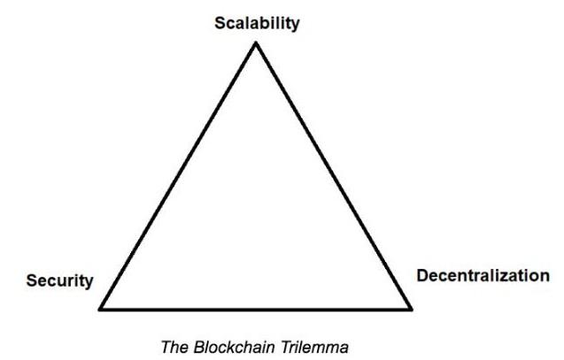 区块链正在引入分片技术来解决可伸缩性和延迟问题