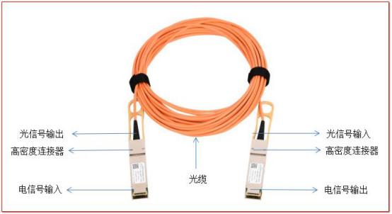 為什么要使用有源光纜(AOC)?