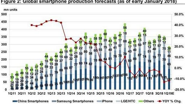 2019年第一季度全球智能手机产量将大幅下降19%