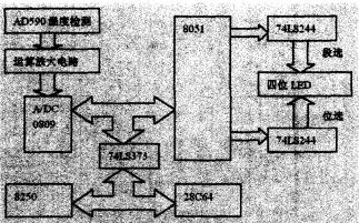 如何使用AD590设计嵌入式温度采集及显示系统