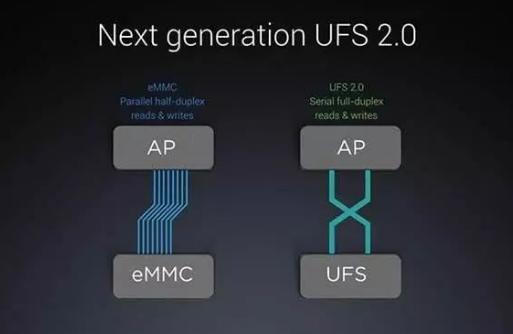 UFS 3.0闪存相较之前的UFS 2.1在写入速度有着较大的提升