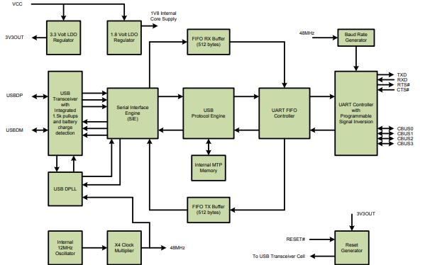 FT230X USB至串行UART接口芯片的数据手册免费下载