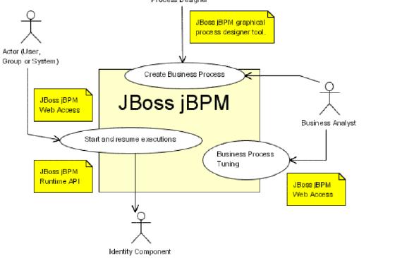 jBPM入门教程之深入浅出的jBPM电子教程PDF版免费下载