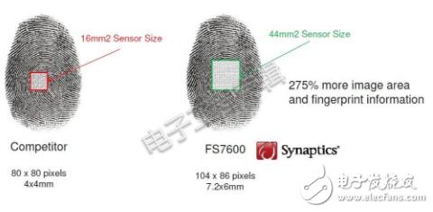 指纹识别是当下最流行的生物认证方式之一