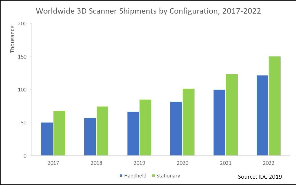 3D扫描仪市场呈两位数增长 手持设备更受欢迎