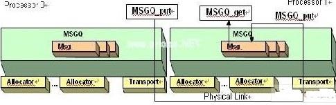 利用MSGQ模块提高关键资源的性能与简化复杂DSP设计