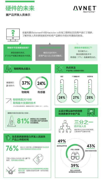 安富利发布报告:物联网在新技术推向市场中的重要性日益增加