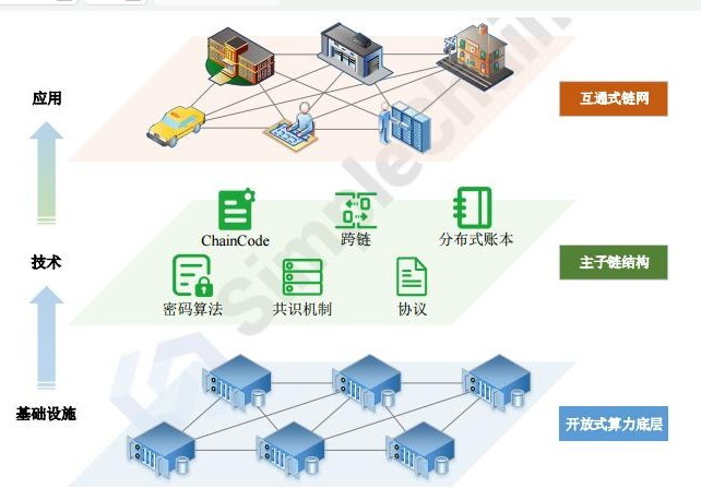 区块链分布式链网创建平台SimpleChain介...
