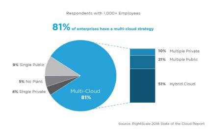 云计算给企业级存储带来了新的发展机会