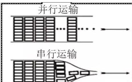 什么是串行总线和并行总线区别是什么