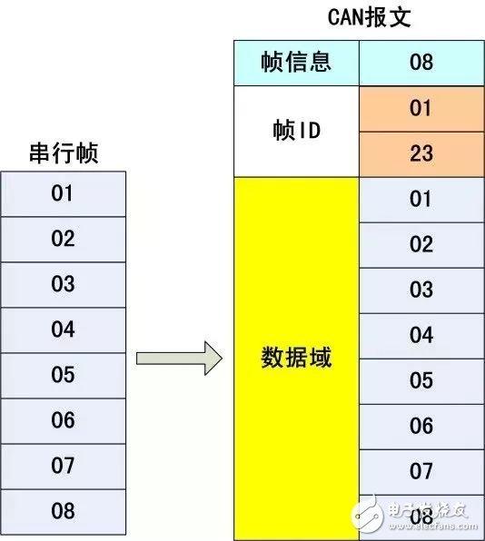 串口数据转换CAN帧格式的方法及注意事项