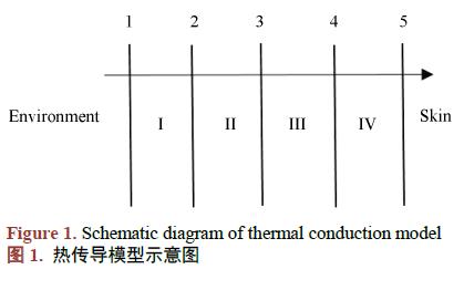 如何使用分层差分方程进行热防护服热量分布规律的模拟