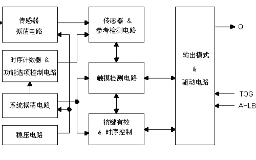 TTP233D-RB6单按键触摸检测IC的数据手册免费下载