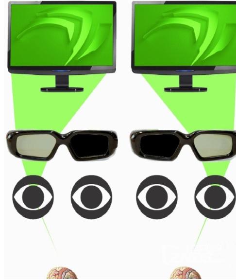3D智能电视概念及原理分析