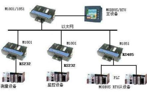 如何使用Modbus IO服务器DSC模块和Real-Time模块
