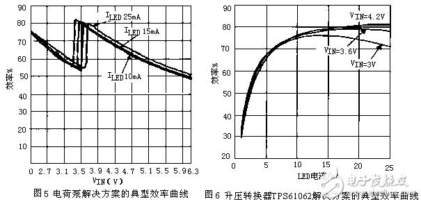 LED串联与并联驱动电路特性