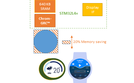 STM32L4+和TouchGFX如何帮助穿戴市场进行改革