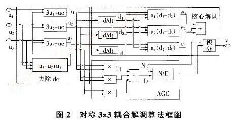 采用光线传感与DSP嵌入式技术实现地震加速度信号处理系统设计