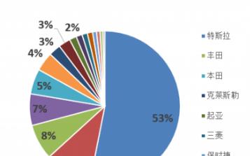 特斯拉在电动汽车领域市占率已达53% 大众/现代...