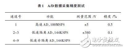 基于DSP技與+FPGA器件實現數據采集設備的小型化