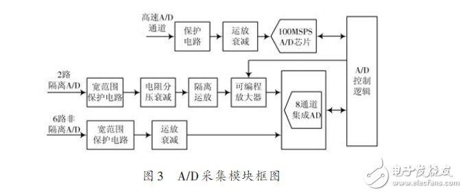 基于DSP技与+FPGA器件实现数据采集设备的小型化
