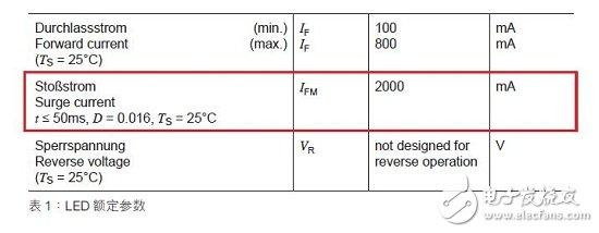 PolyZen系列产品在电路EOS防护中有哪些应用